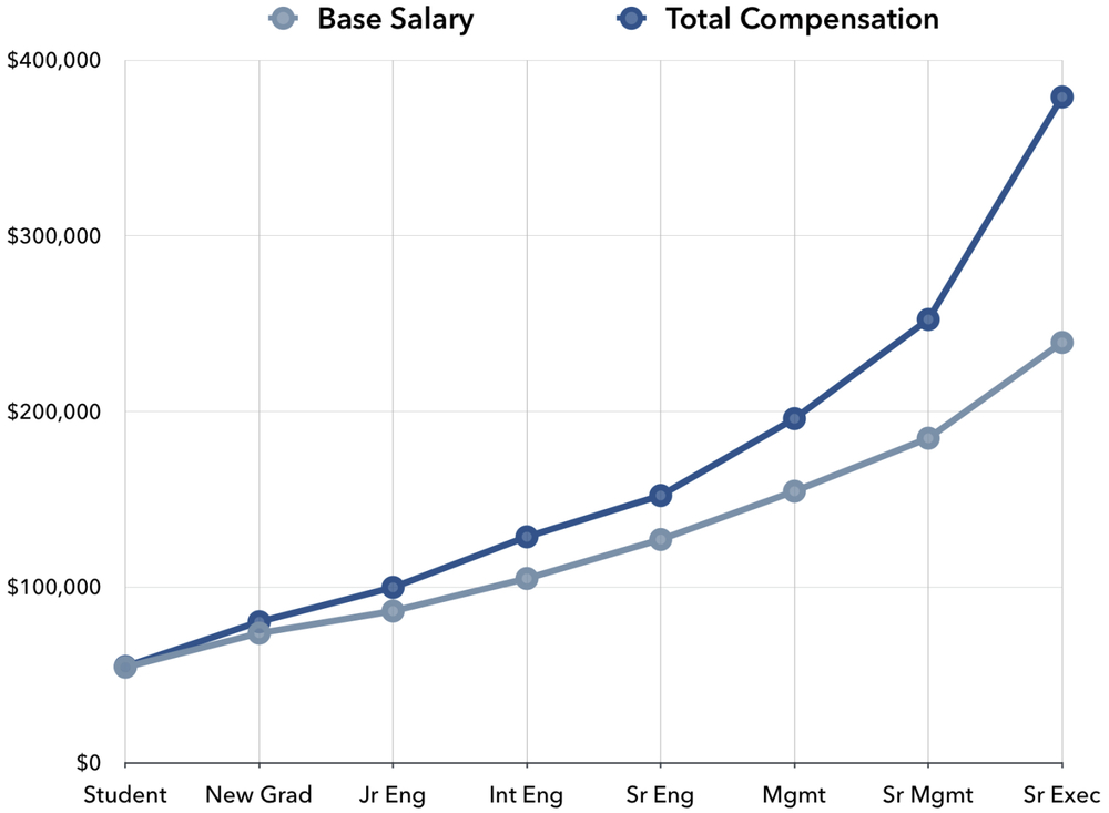 2014 TOTAL COMPENSATION FOR ALBERTA-REGISTERED ENGINEERS