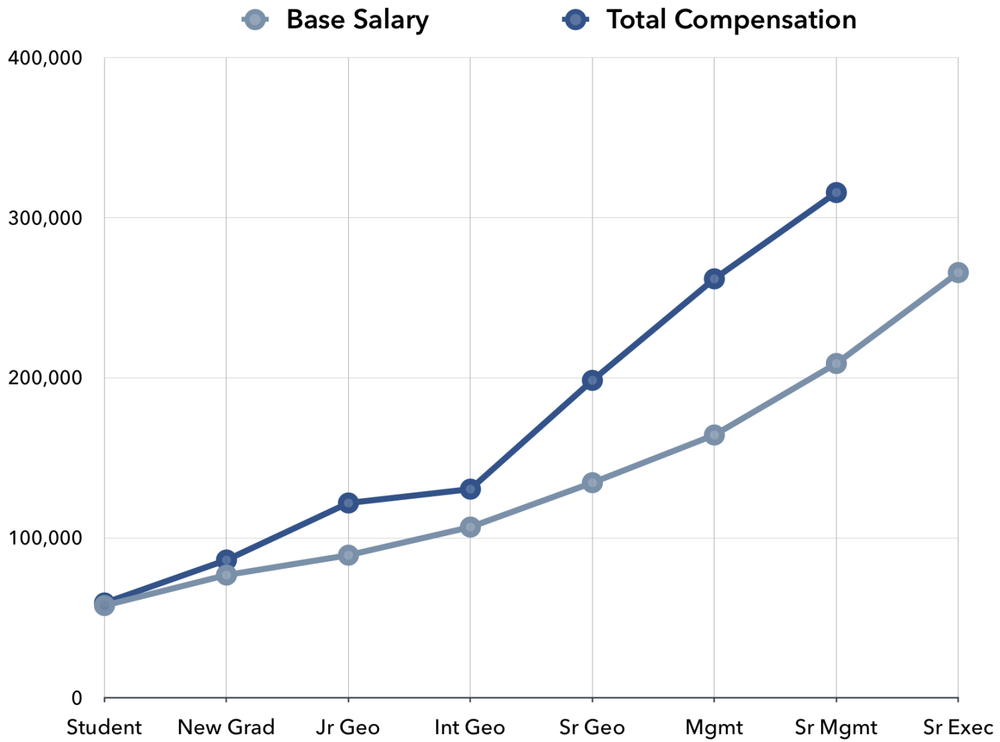 2014 TOTAL COMPENSATION FOR ALBERTA-REGISTERED GEOSCIENTISTS