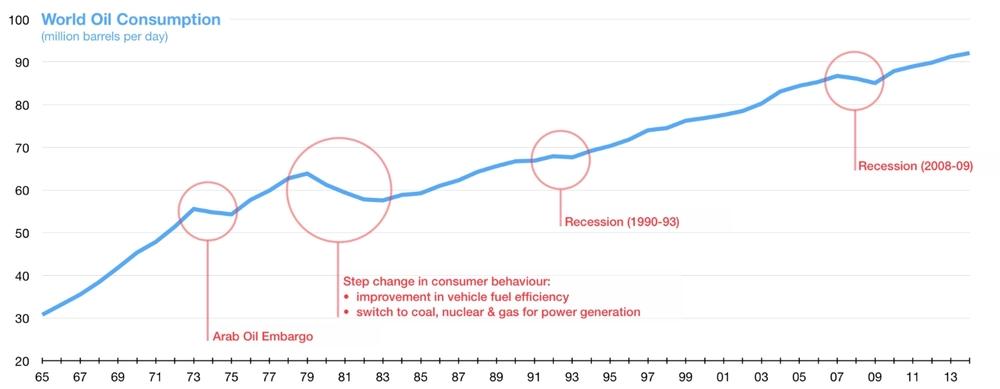 Image result for global oil demand