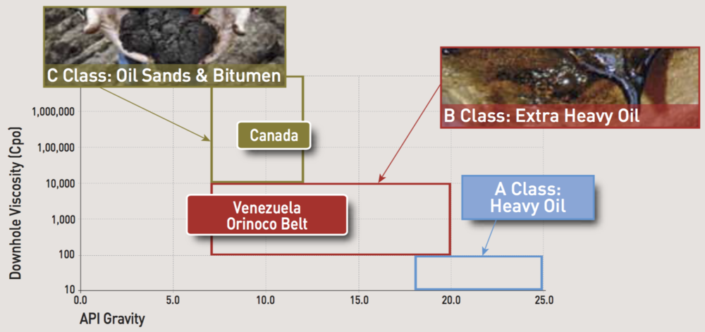 ALBERTA VS VENEZUELAN HEAVY OIL (COURTESY TOTAL SA)