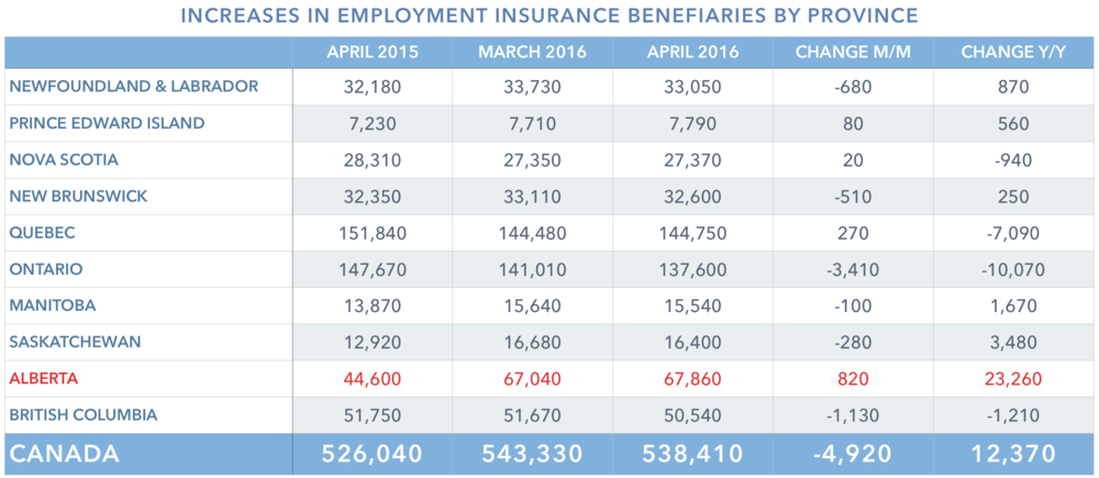 ei-beneficiaries-province-april-2016.png