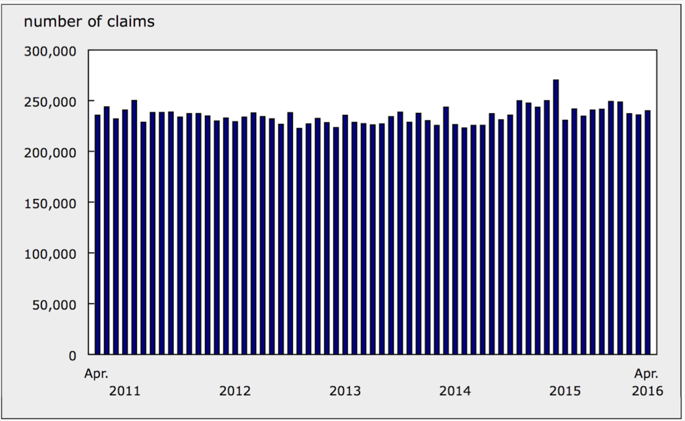 CANADIAN EI CLAIMS; CHART PROVIDED BY STATISTICS CANADA