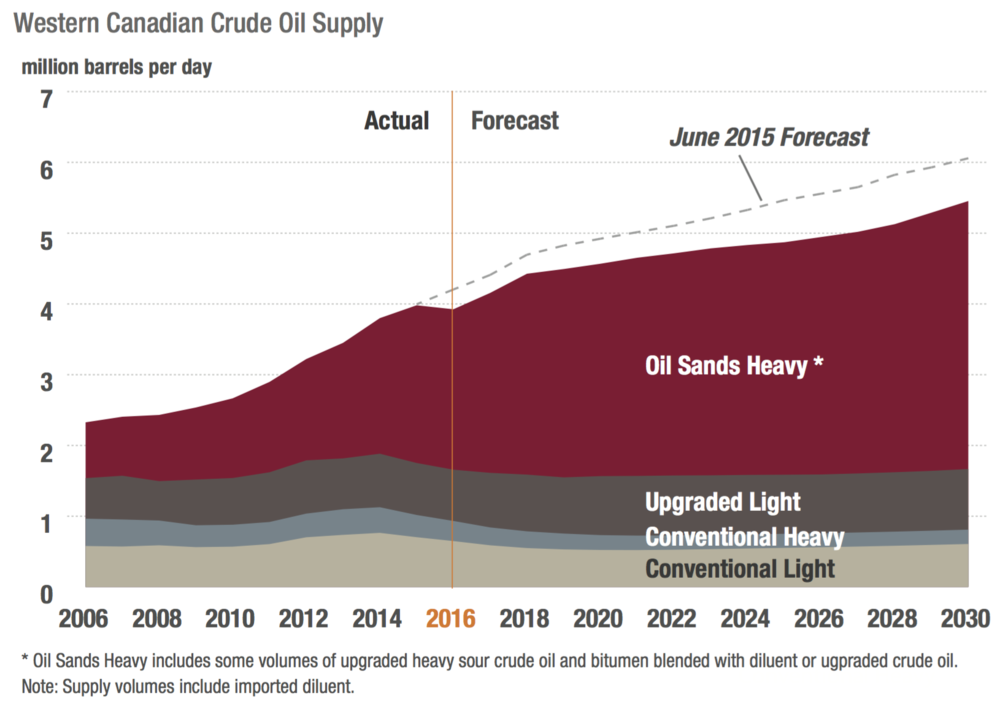 canadian-oil-production-oilsands-conventional.png