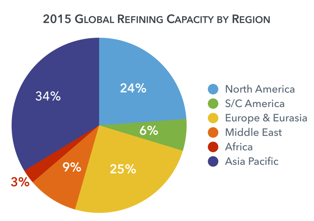 2015-global-refining-capacity-region.png