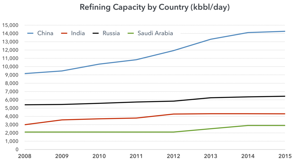 refining-capacity-country-growth.ong