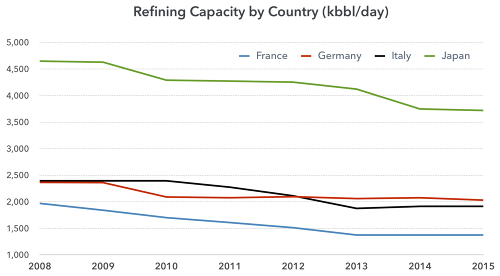 refining-capacity-declining.png