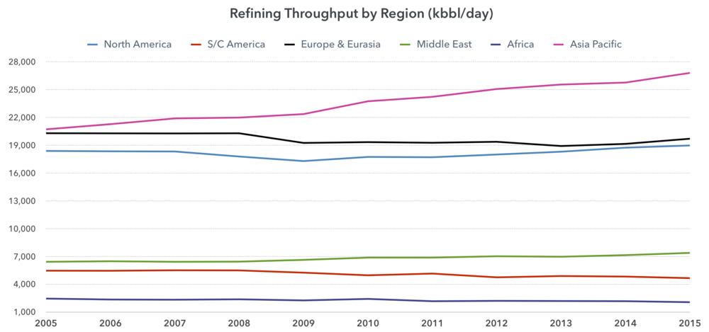 refining-througput-region.png