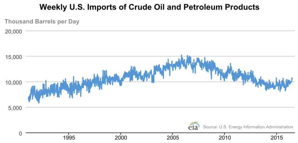 us-foreign-oil-imports.png
