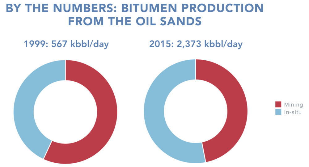 Bitumen-production-1999-2015-mining-in-situ.png
