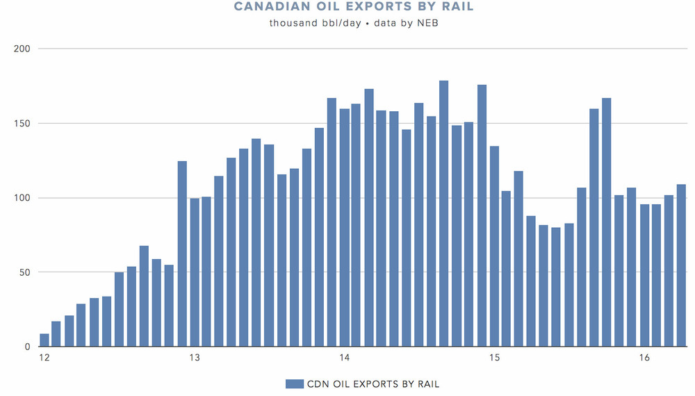 crude-by-rail-exports-US.png
