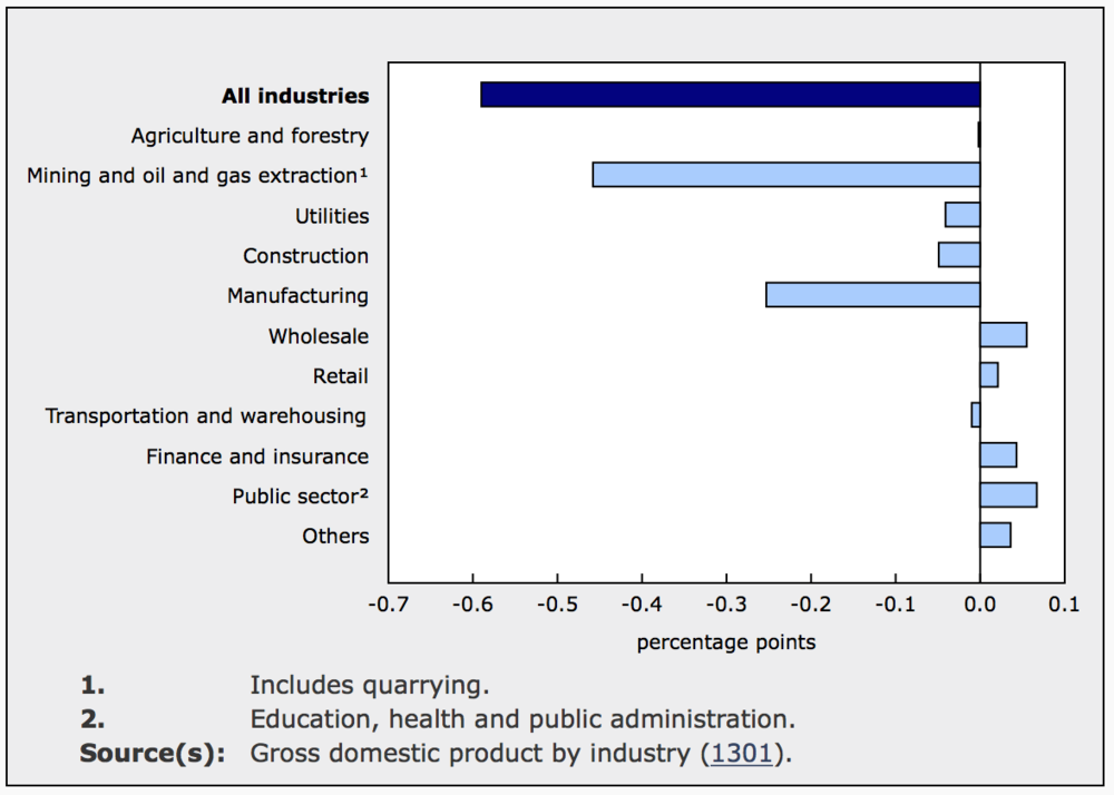 CANADIAN GDP BY INDUSTRIAL SECTOR (FROM STATSCAN)