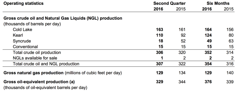 GROSS PRODUCTION (TABLE COURTESY IMPERIAL OIL)