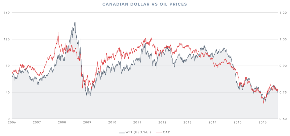 canadian-dollar-vs-oil-prices-historical.png