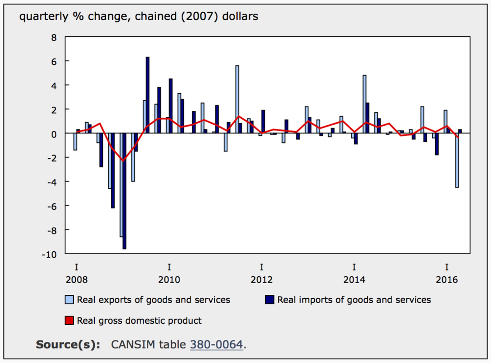 SECOND QUARTER GDP (SOURCE: STATSCAN)
