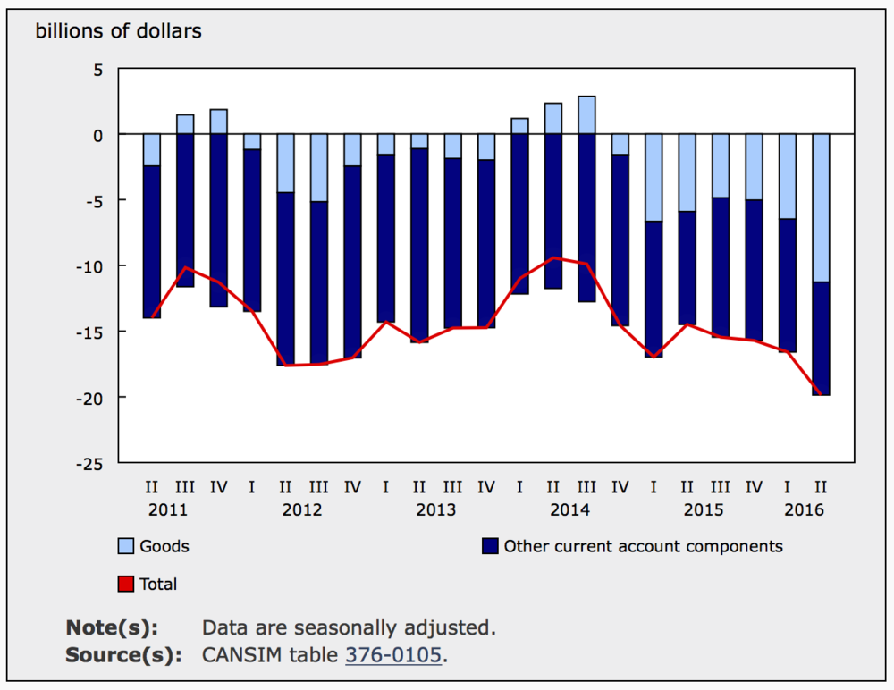 SECOND QUARTER TRADE BALANCE (SOURCE: STATSCAN)