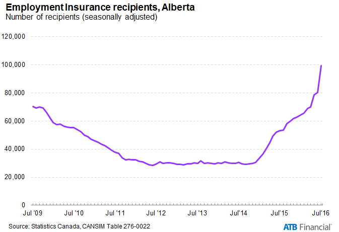EI RECIPIENTS IN ALBERTA (COURTESY ATB FINANCIAL)