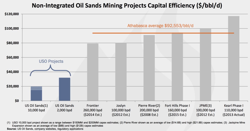 COURTESY US OIL SANDS