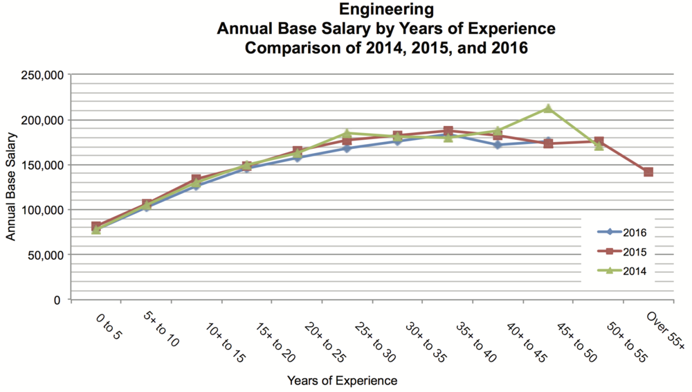 ENGINEERING SALARIES (COURTESY APEGA)