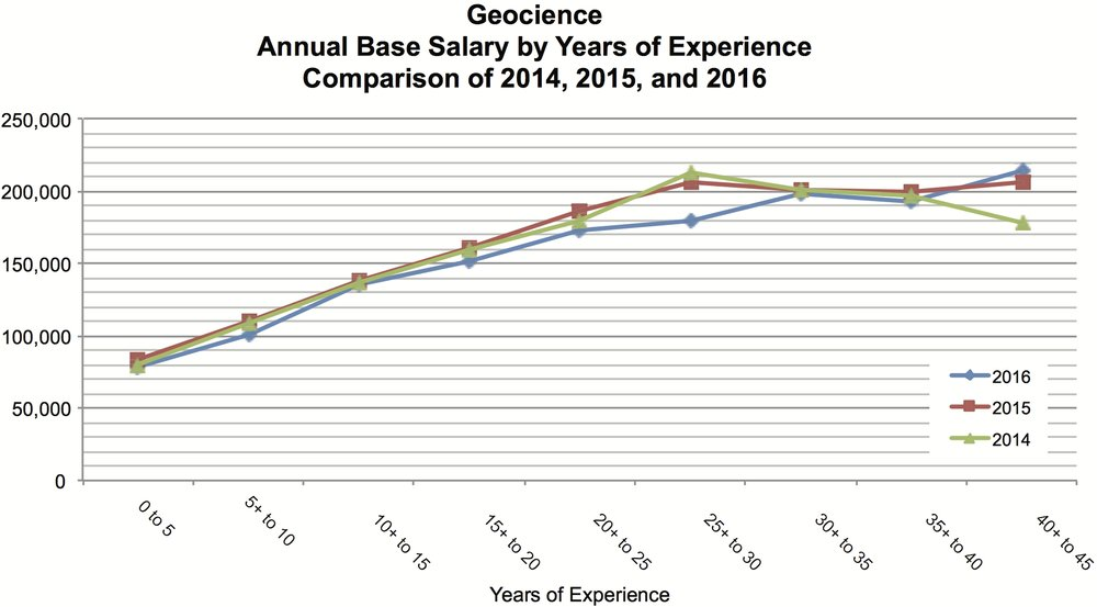 GEOSCIENCE SALARIES (COURTESY APEGA)