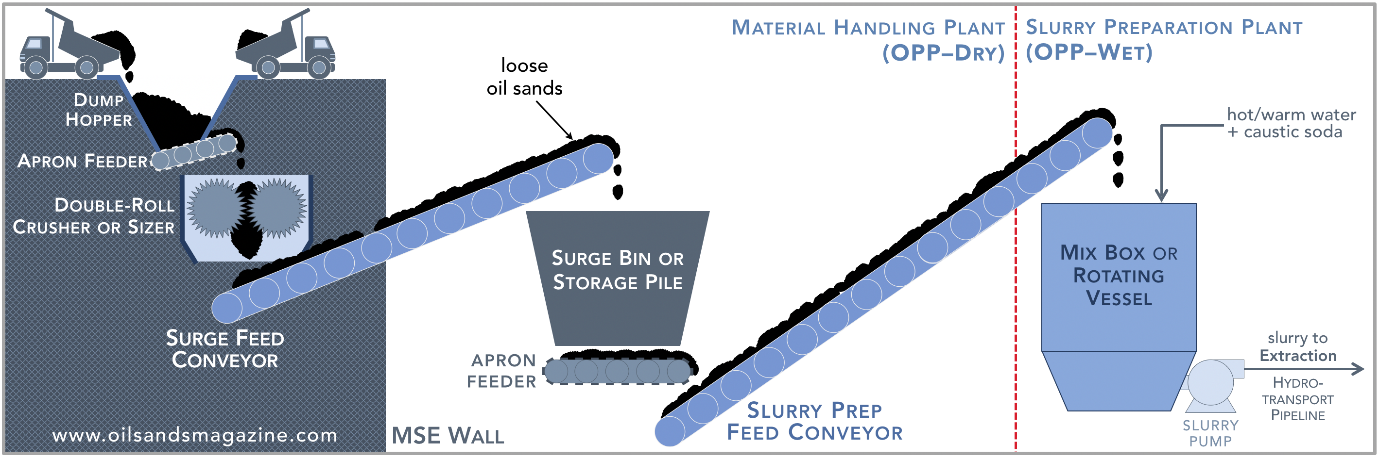 storage handling preparation of fuel oils essay 2) re-burning: natural gas can be added to coal or oil fired boilers to reduce nox  and so2 emissions  hydro levels, gas storage levels, oil prices, pipelines,  temperature,  us natural gas production by source, 1990-2025.