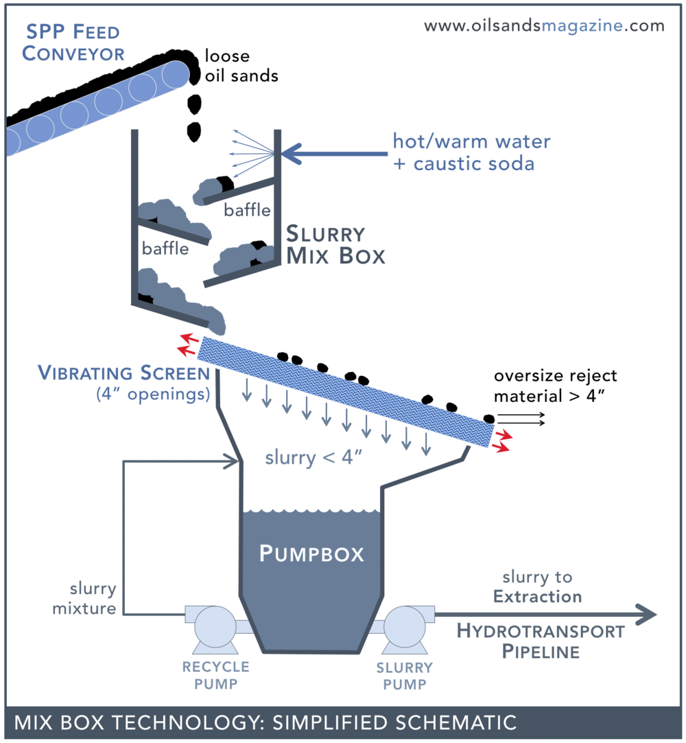 spp-mix-box-diagram.png