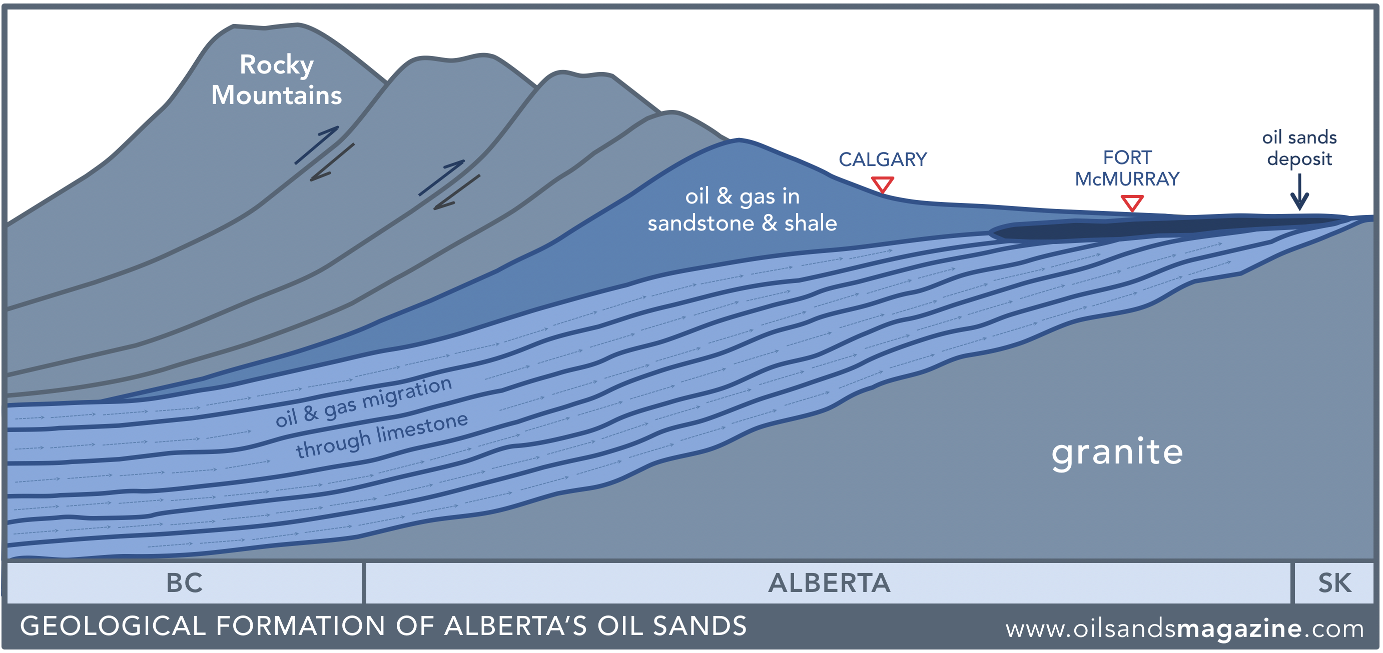 Which of the following processes transforms oil-saturated sandstones into tar sands?