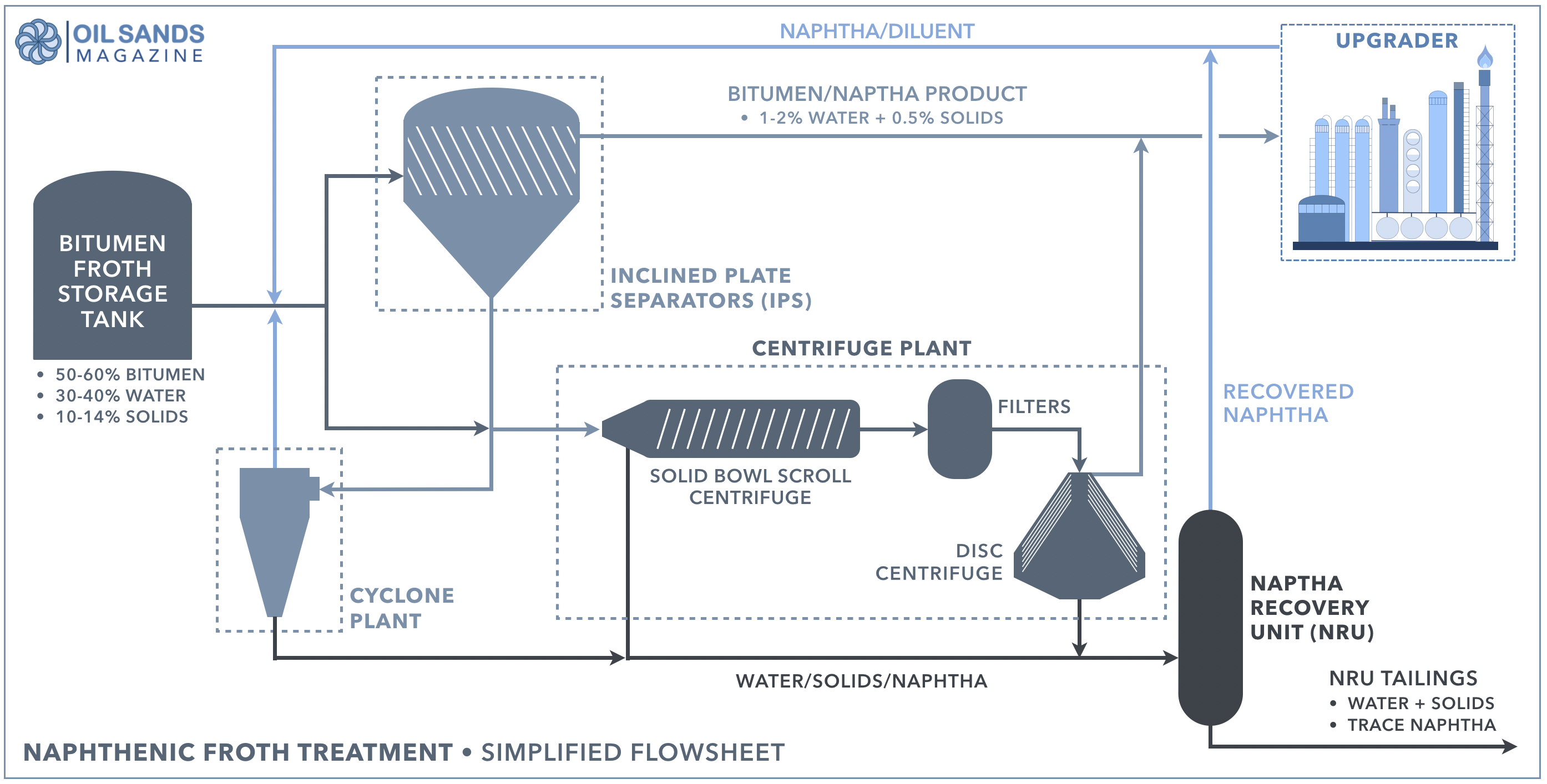 Naphthenic froth treatment oil sands magazine efficiency due to the lower viscosities observed at the higher temperatures operating at 100c or higher has not been shown to benefit the process nvjuhfo Images