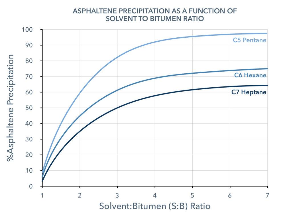 asphaltene-precipitation-solvent-bitumen-ratio.png