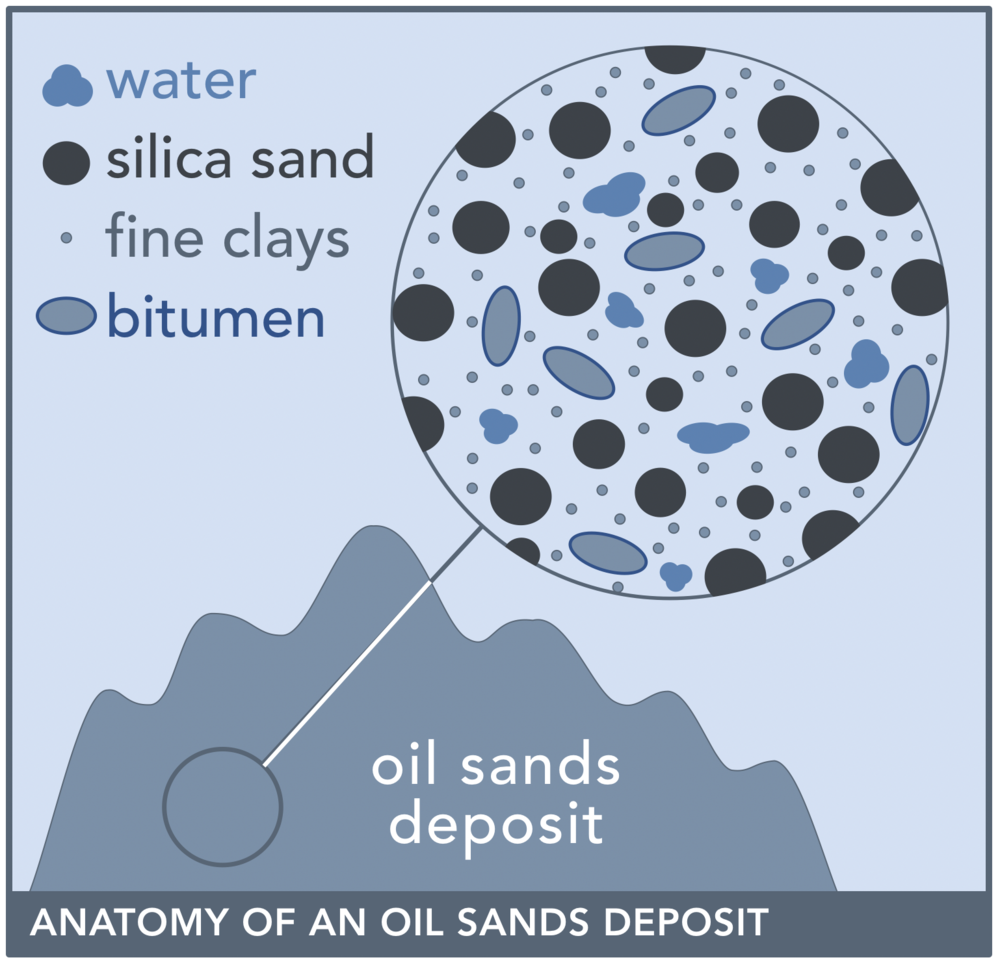 oilsands-deposit-cross-section.png