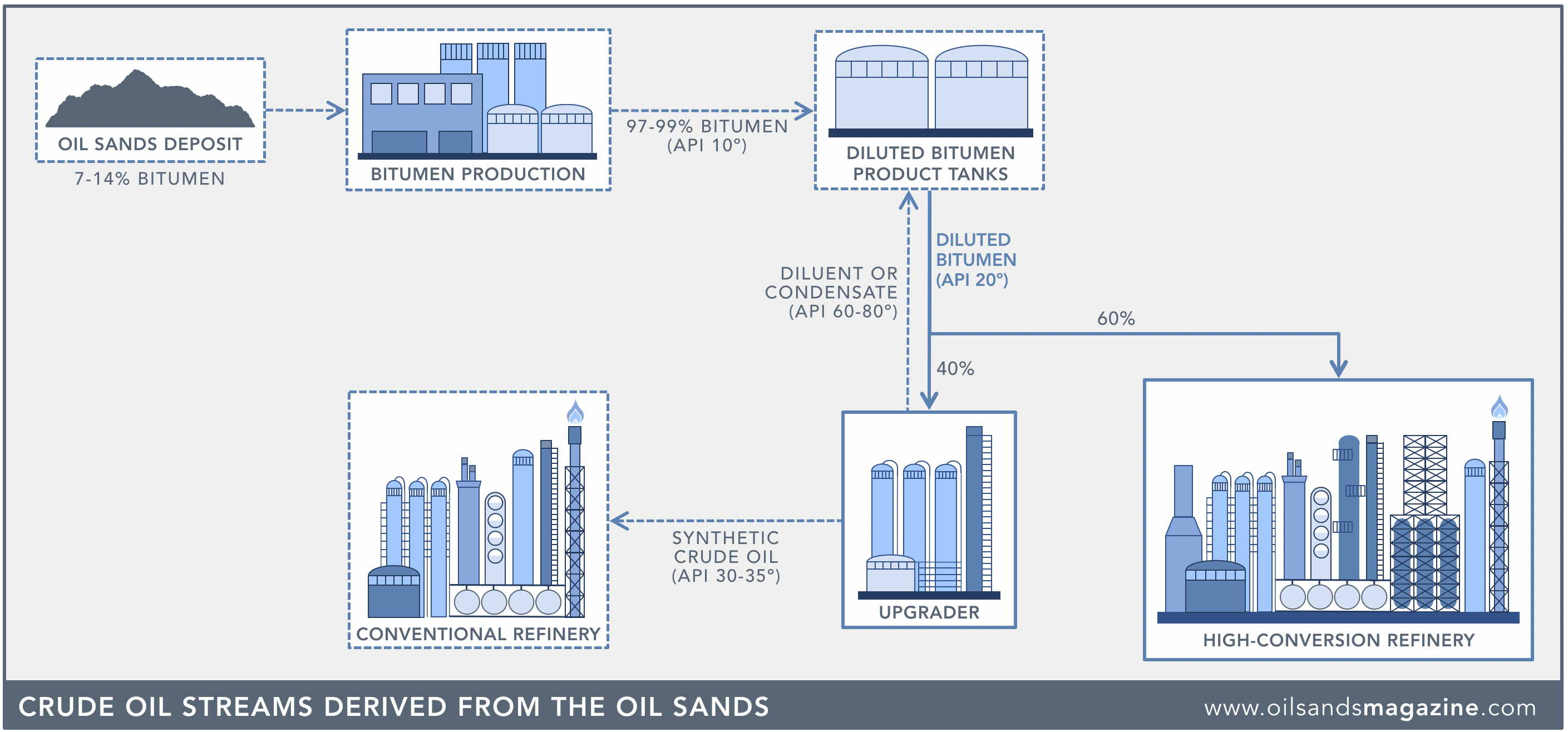 Oil Sands 101: Process Overview | Oil Sands Magazine