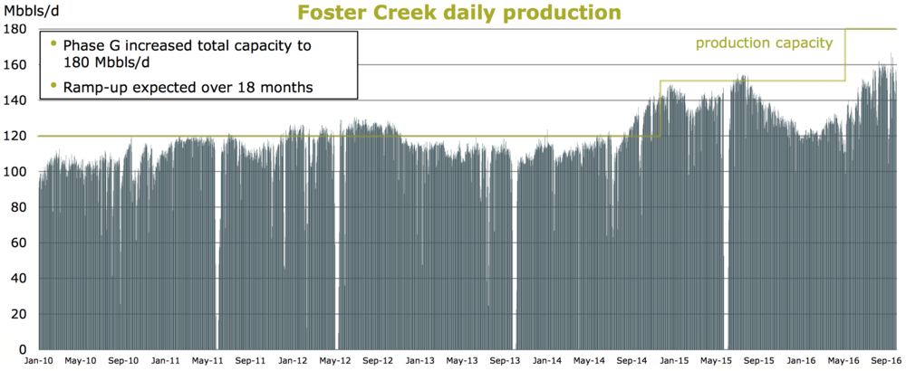 FOSTER CREEK PRODUCTION PROFILE (COURTESY CENOVUS ENERGY)