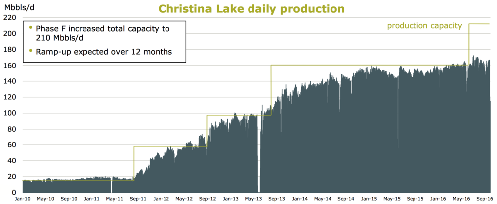 CHRISTINA LAKE PRODUCTION PROFILE (COURTESY CENOVUS ENERGY)