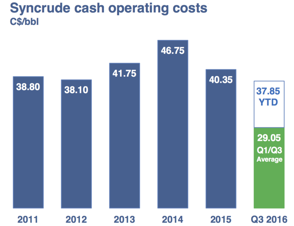 syncrude-operating-costs.png