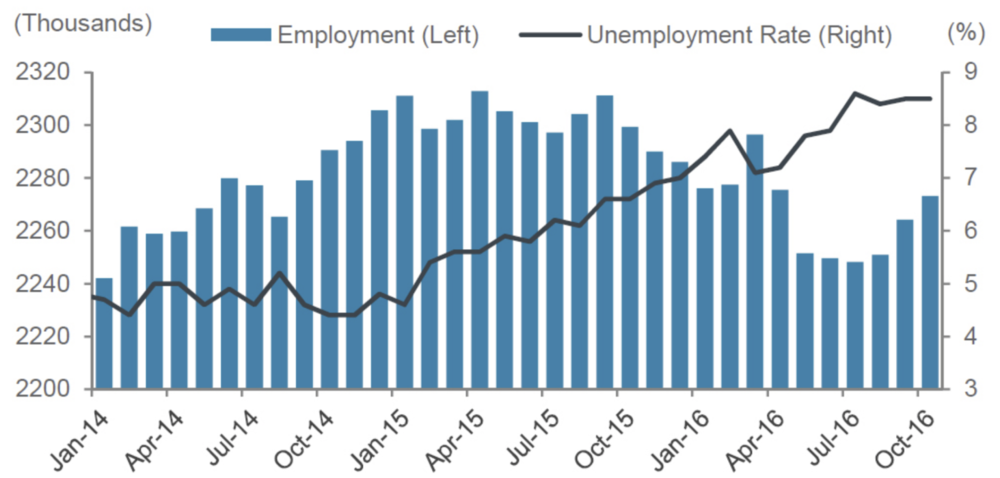 PROVINCIAL EMPLOYMENT STATISTICS • COURTESY STATISTICS CANADA & THE GOVERNMENT OF ALBERTA