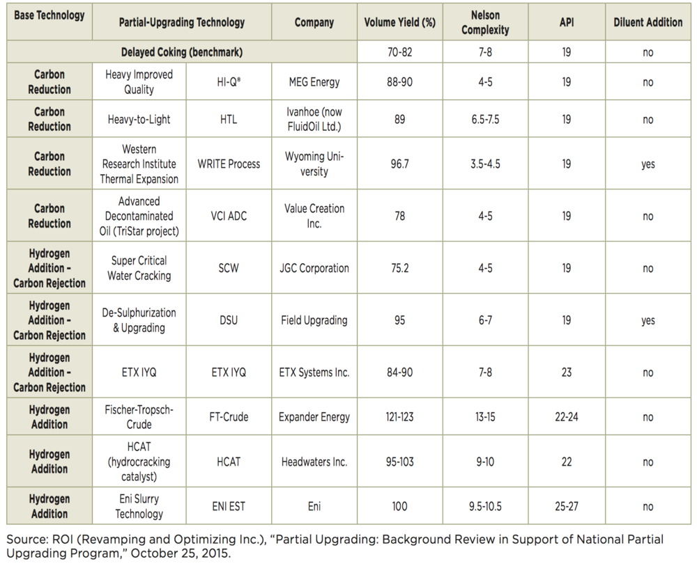 COMPARISON OF PARTIAL UPGRADING TECHNOLOGIES (COURTESY UNIV. OF ALBERTA)