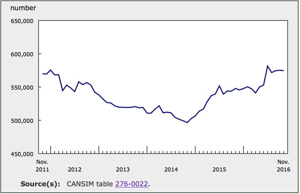 EI BENFICIARIES IN CANADA (SOURCE: STATISTICS CANADA)