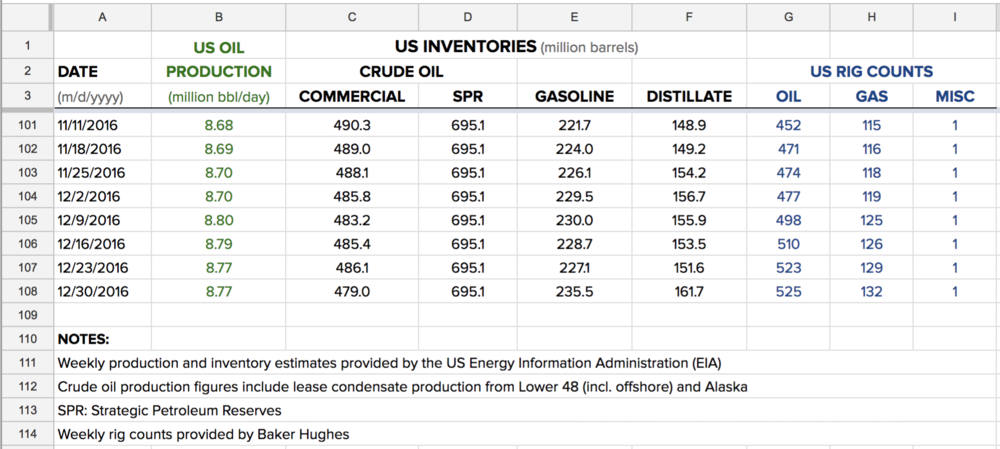 us-inventories-production-rig-counts-data.png