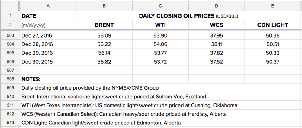 download-daily-oil-prices-brent-wti-wcs.png