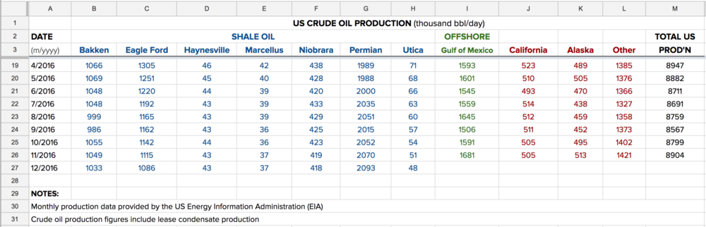 US-crude-oil-production-shale-state.png