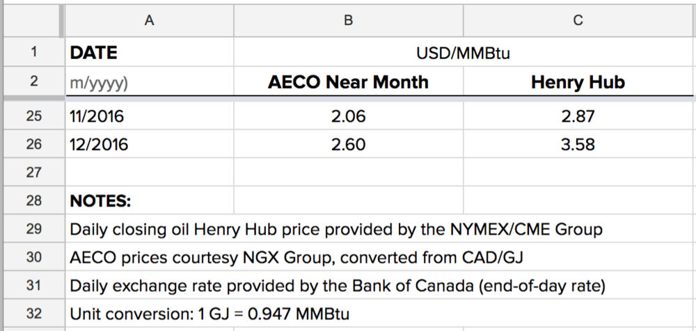 monthly-avg-natural-gas-AECO=henry-hub.png