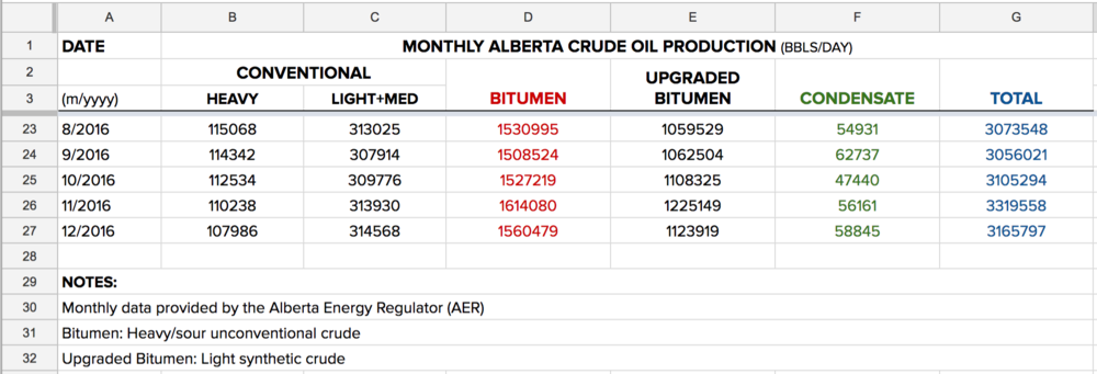 alberta-monthly-crude-production.png