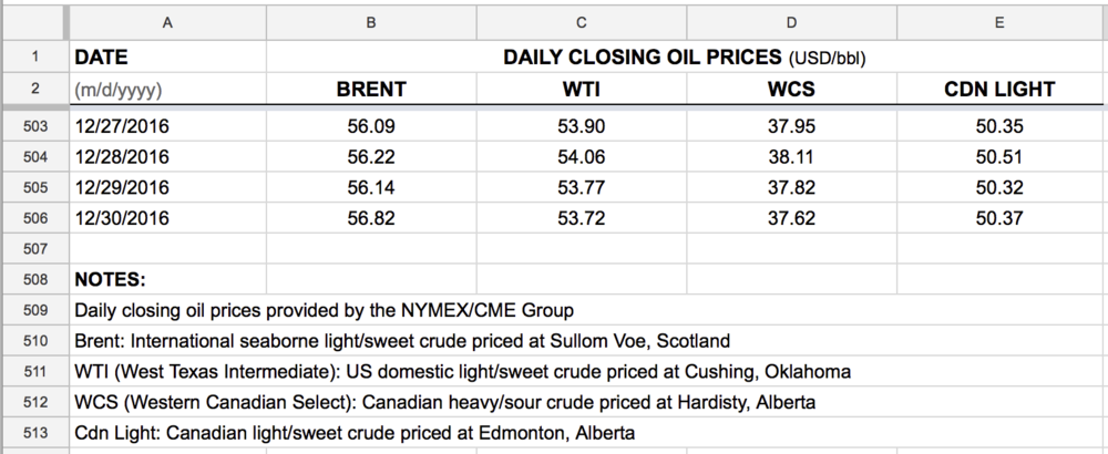 daily-oil-prices-USD-WTI-brent-WCS-Cdn-Light-downloads.png