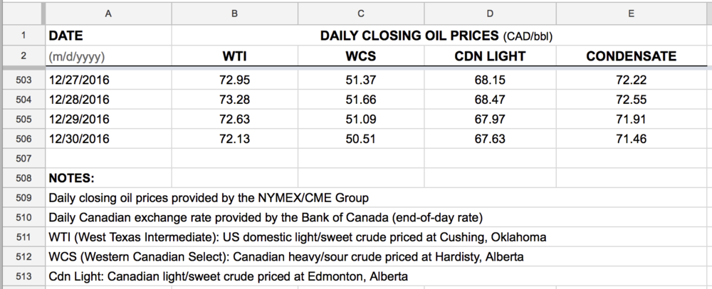 daily-oil-prices-CAD-WTI-brent-WCS-Cdn-Light-downloads.png