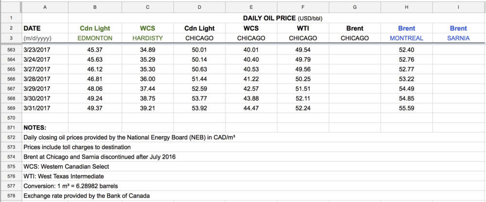 daily-crude-WCS-WTI-Brent-Chicago-Hardisty-Chicago-download.png