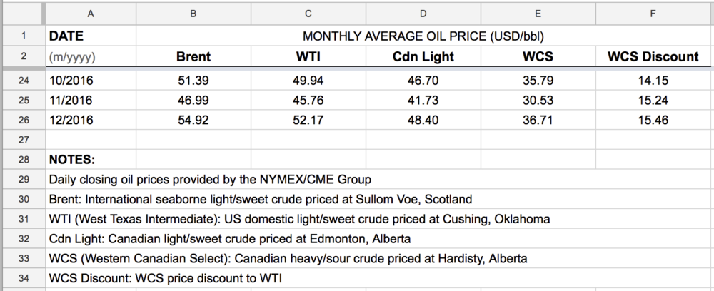 monthly-average-oil-prices-USD-WTI-brent-WCS-Cdn-Light-downloads.png