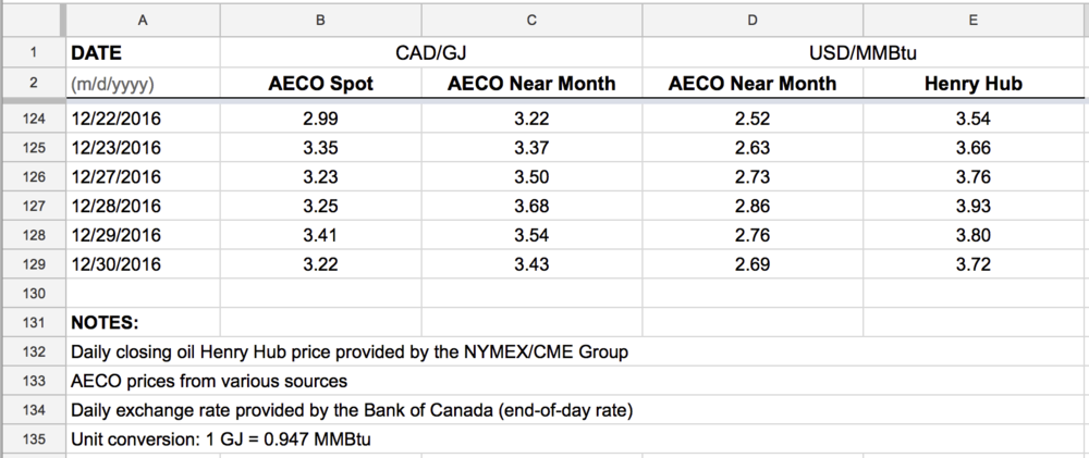 daily-natural-gas-AECO-Henry-Hub-downloads.png