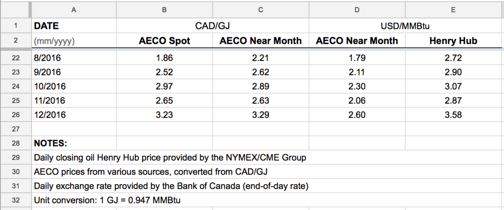 monthly-average-natural-gas-AECO-Henry-Hub-downloads.png