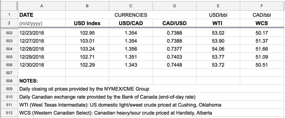 Daily-currencies-WTI-WCS-USD-CAD-download.png