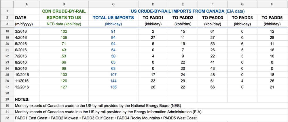 Canadian-crude-by-rail-exports.png