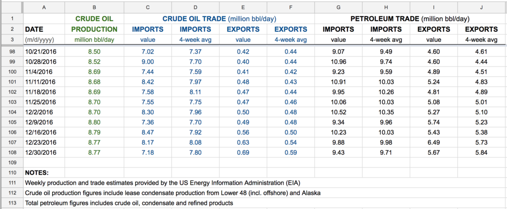 US-crude-oil-trade-imports-exports.png